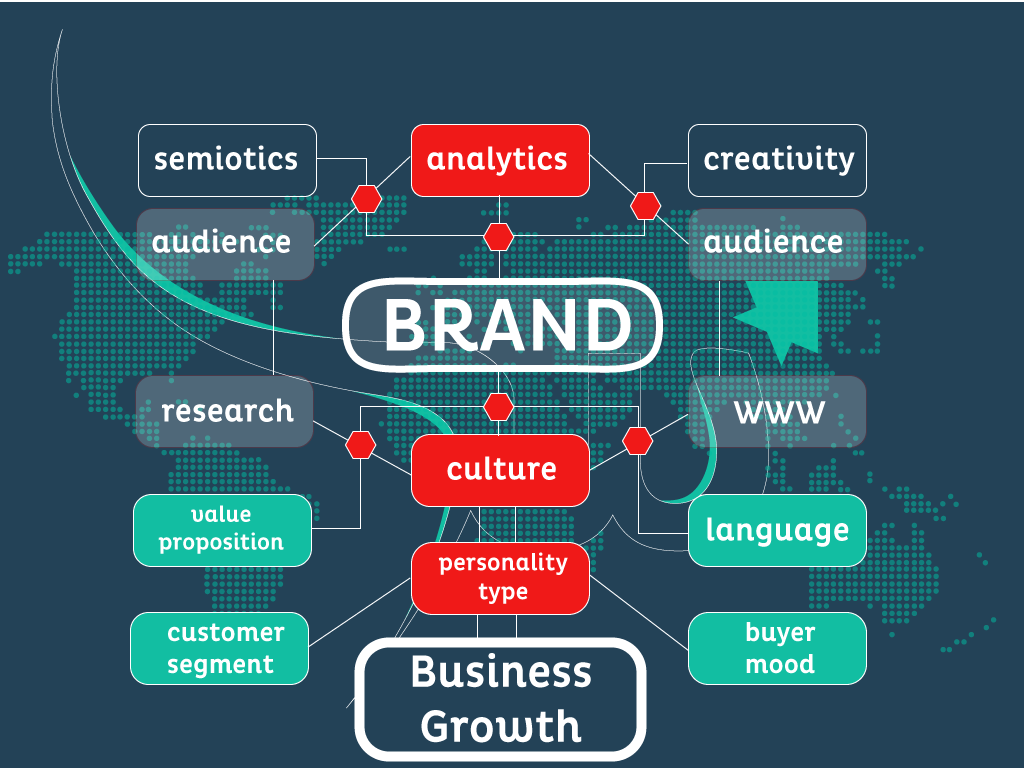 Braincube brings Content Marketing Technique and Affordable SEO Service to elevate Business's Growth.