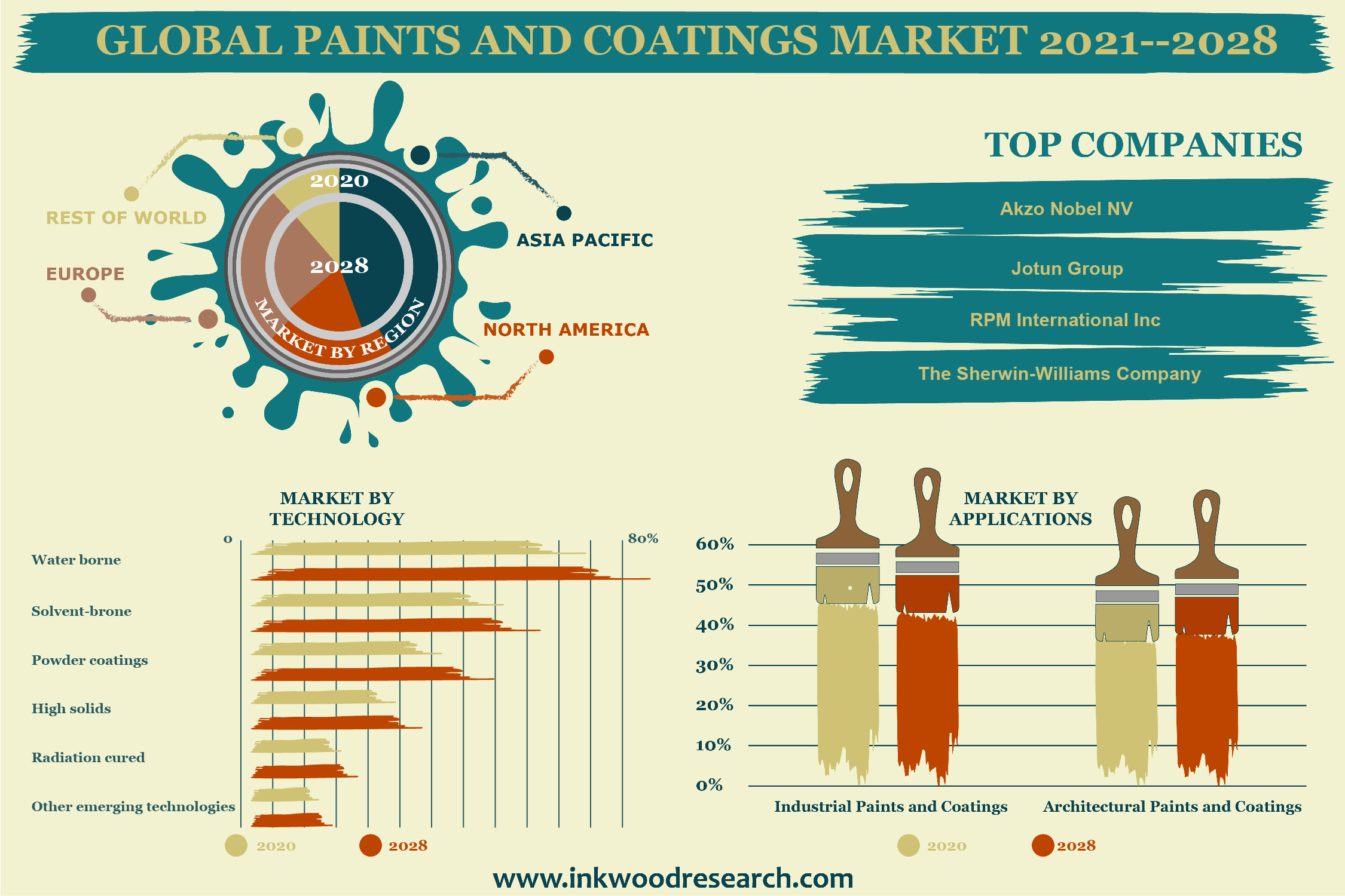 Thriving Construction Sector to propel Growth in the Global Paints & Coatings Market