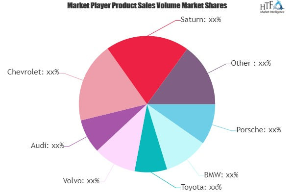 Luxury Hybrid SUVs Market to Witness Huge Growth By 2026 | Toyota, Volvo, Audi