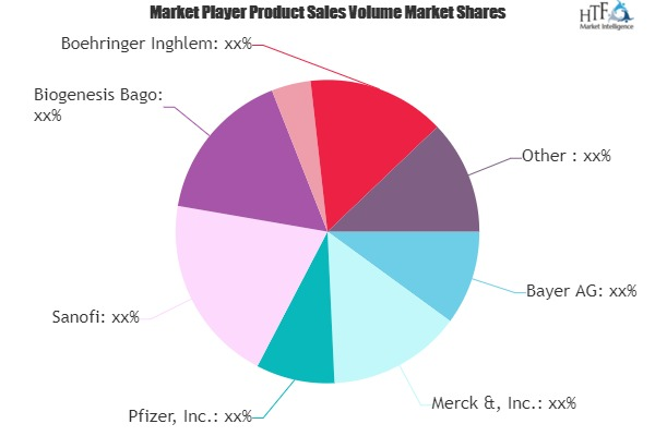 Animal Biotechnology Market May Set New Growth Story: Major Giants | Pfizer, Sanofi, Biogenesis Bago