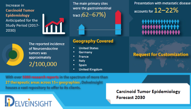 Carcinoid Tumor Epidemiology Forecast to 2030 by DelveInsight