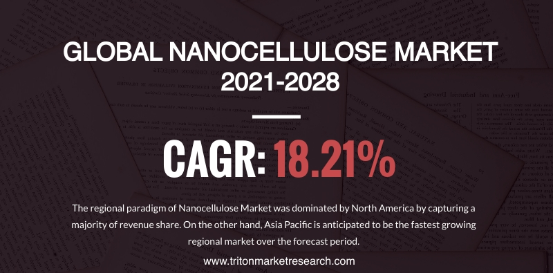 The Global Nanocellulose Market Calculated to Grow at $1932.08 Million by 2028