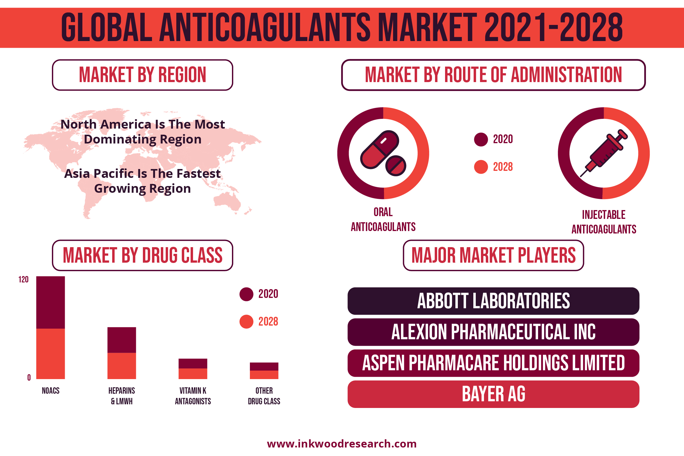 Increasing Approval of NOACs to Push the presence of the Anticoagulants Market Worldwide