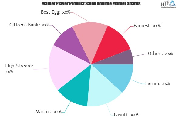 Personal Loans Market To See Huge Growth By 2026   SoFi, Citizens Bank, Marcus