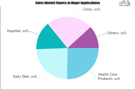 Steroid Market Swot Analysis by key players Novartis, AstraZeneca, Sanofi, Pfizer