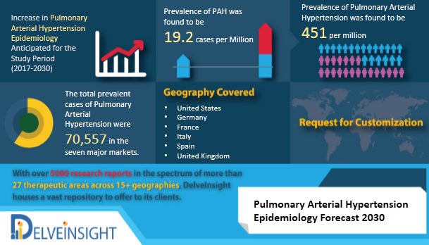 Pulmonary Arterial Hypertension Epidemiology Forecast to 2030 by DelveInsight
