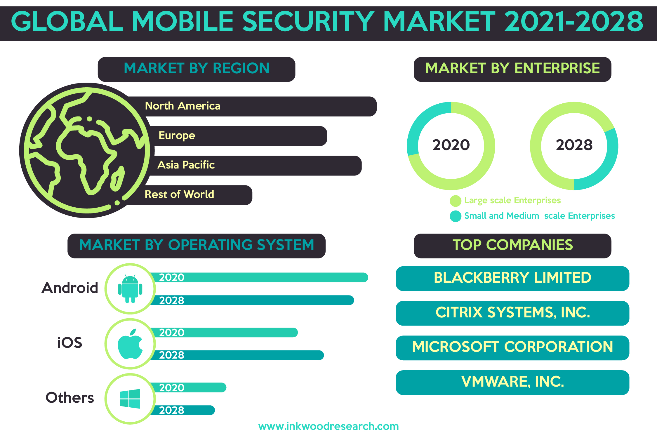 Growing Mobile Payments to push Growth in the Global Mobile Security Market