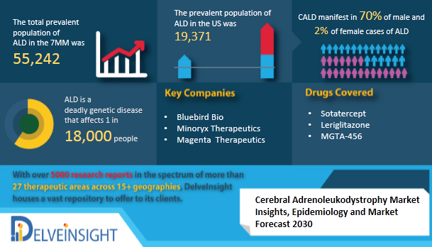 Cerebral Adrenoleukodystrophy Market Insights, Epidemiology, and Market Forecast