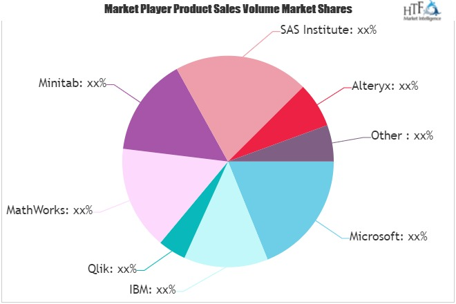 Statistics Software Market Next Big Thing | Major Giants BDP, Tableau Software, RapidMiner