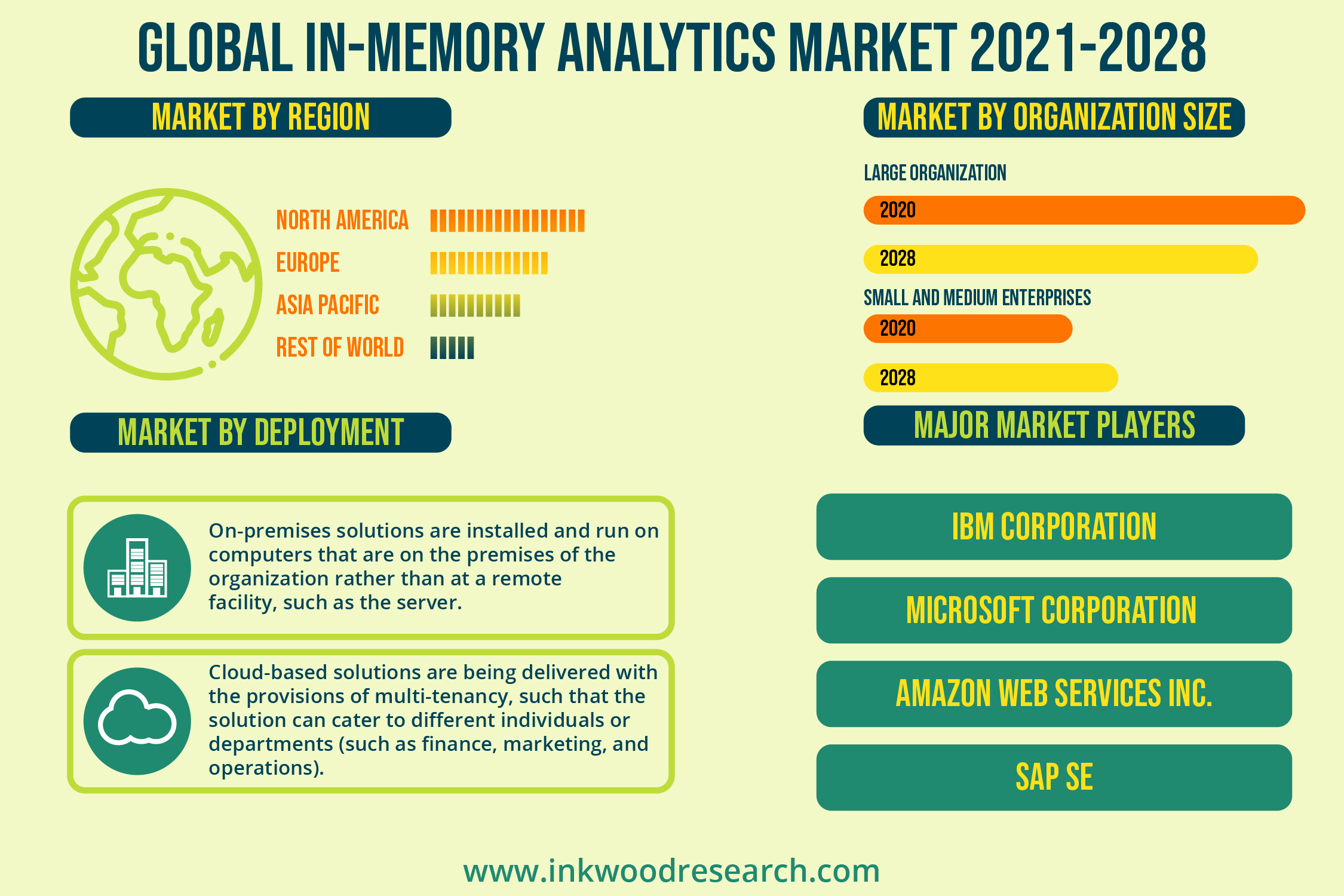 Rise in the Generation of Data to fuel the Global In-Memory Analytics Market Growth