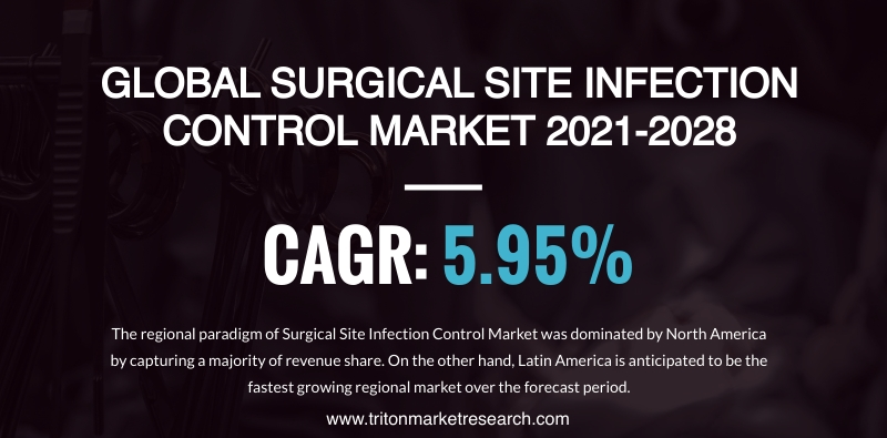 The Global Surgical Site Infection Control Market Anticipated to Develop at $6969.5 Million by 2028