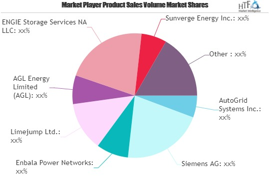 Virtual Power Plants Market to Witness Huge Growth by 2026 | AGL, General Electric, ABB Group