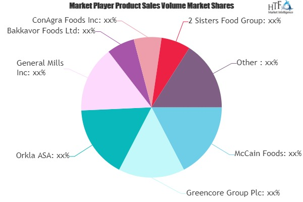 Ready-To-Cook Food Market to Set Phenomenal Growth by 2026 | McCain Foods, Orkla ASA, General Mills