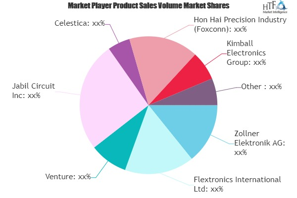 Electronics Contract Manufacturing Market Outlook: Post COVID Investors Eye Bigger Than Expected