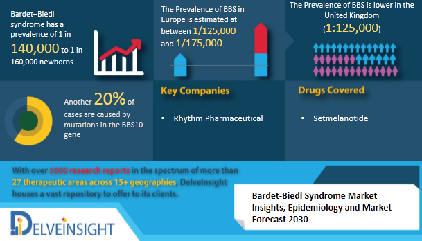 Changing Market Dynamics of Bardet-Biedl Syndrome Market in the 7MM by DelveInsight