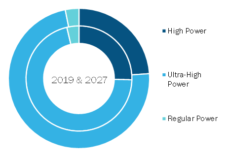 Graphite Electrode Market to Reach US$ 11,356.4 million by 2027 with a CAGR of 9.9%