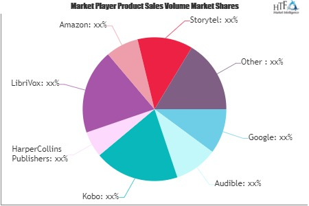 Audiobooks Market Swot Analysis by Key Players Google, Audible, Amazon