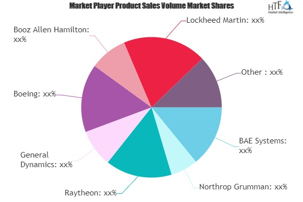 Medical Cyber Security Market Next Big Thing | Major Giants- BAE Systems, Raytheon, General Dynamics