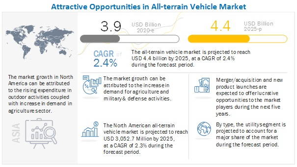 All-terrain Vehicle Market to Witness Astonishing Growth by 2025