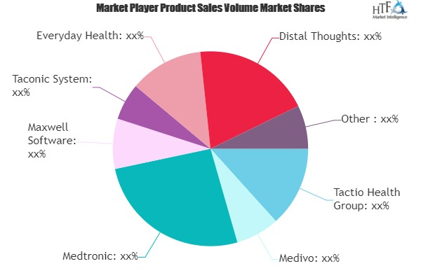 Diabetes App Market Next Big Thing | Major Giants Medivo, Medtronic, Maxwell Software