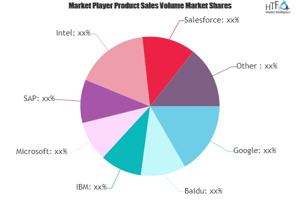 Artificial Intelligence Software Market Size, Growth, Segmentation, Share, Forecast 2019-2025 | Brainasoft, Yseop, Ipsoft