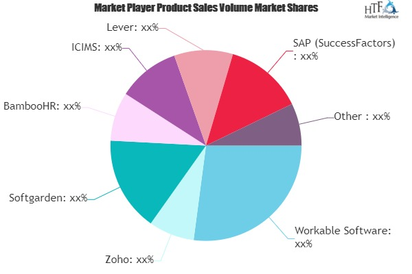 Applicant Tracking Software Market May Set New Growth Story | Workday, Oracle, IBM