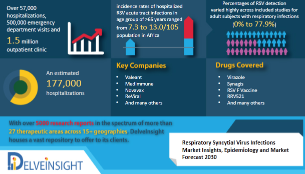 Respiratory Syncytial Virus Infections Market Insights, Drugs and Market Forecast by DelveInsight