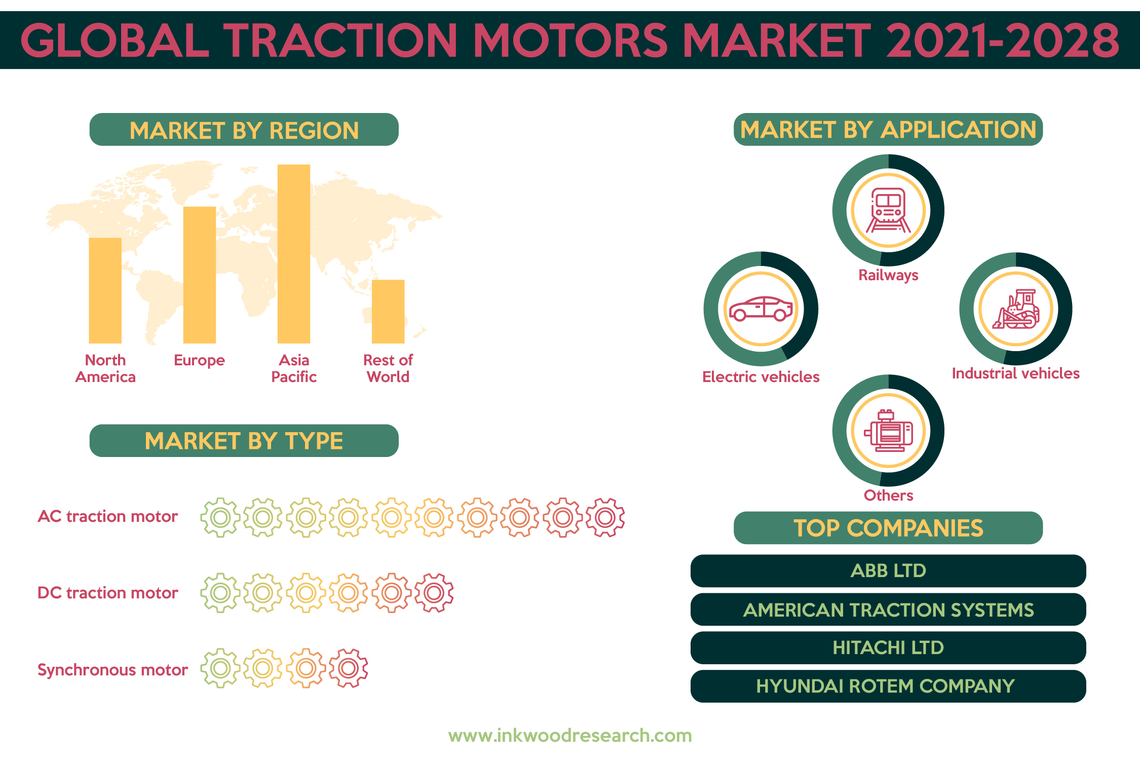 Demand for EV is impelling Growth in the Global Traction Motor Market