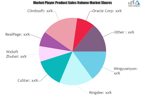 Real Estate Software & Apps Market to See Booming Business Sentiments | RealPage, Propertybase, SAP