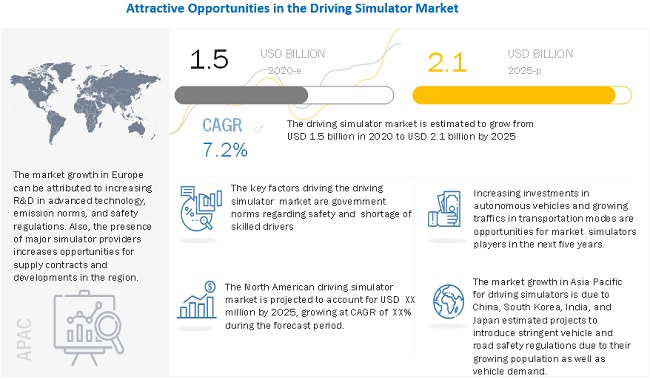 Global Driving Simulator Market Size, Analytical Overview, Growth Factors, Demand, Trends and Forecast to 2025