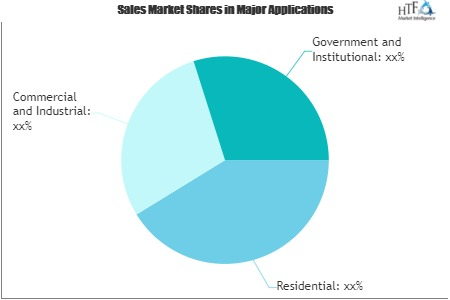 Landscaping and Gardening Services Market has Eventually Become Attractive | Weed Man USA, BrightView Landscapes, Ruppert Landscape
