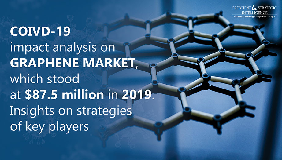 Sharp Revenue Growth Predicted in Global Graphene Market During 2020-2030