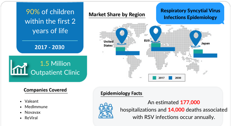 Respiratory Syncytial Virus Infections Epidemiology Forecast to 2030 by DelveInsight