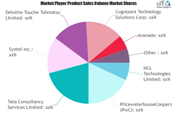 IT Consulting Service Market to Accelerate Growth with EY, Infosys, TCS, PwC