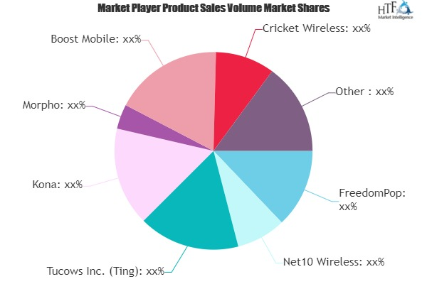 Travel WiFi and SIM Card Market Growth Improvement Highly Witness | Morpho, Gemalto, Bluefish, Idemia
