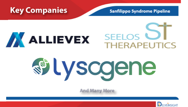 Sanfilippo Syndrome Pipeline, Emerging therapies and Drugs by DelveInsight