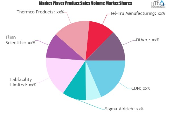 Digital Thermometer Market To Witness Huge Growth By 2026 | ThermaWorks, Sigma-Aldrich, Labfacility