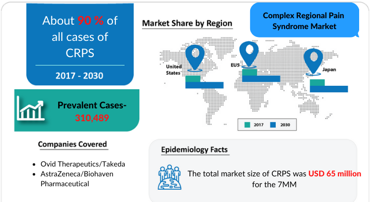 Changing Market Dynamics of Complex Regional Pain Syndrome Market in the Seven Major Markets