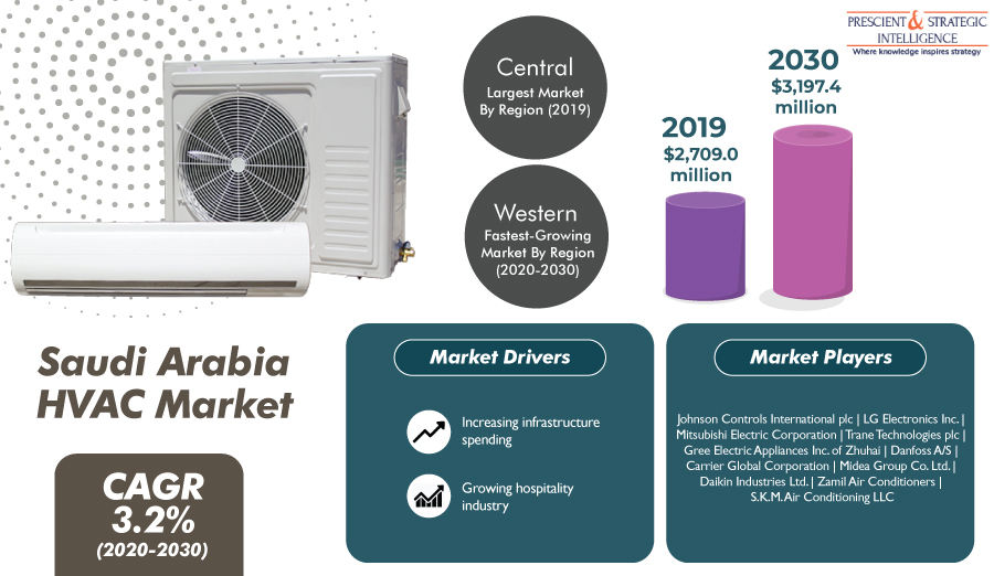 Expanding Hospitality Industry To Take Saudi Arabian HVAC Market to $3,197.4 Million by 2030