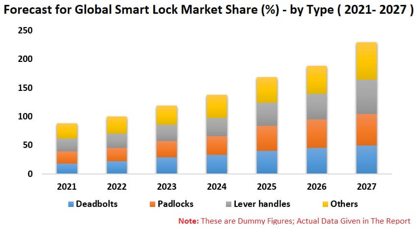 Smart Lock Market Global Forecast by Type, Technology, Application, Regions, & Company Analysis