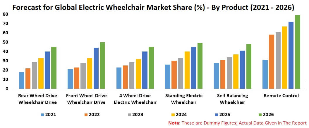 Electric Wheelchair Market Global Forecast By Product, Battery Type, Age group, End Users, Geography, Company Analysis