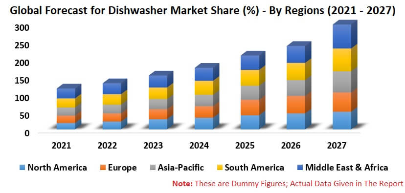 Global Dishwasher Market By Product, Application, Distribution Channels, Regions, Company Analysis & Forecast