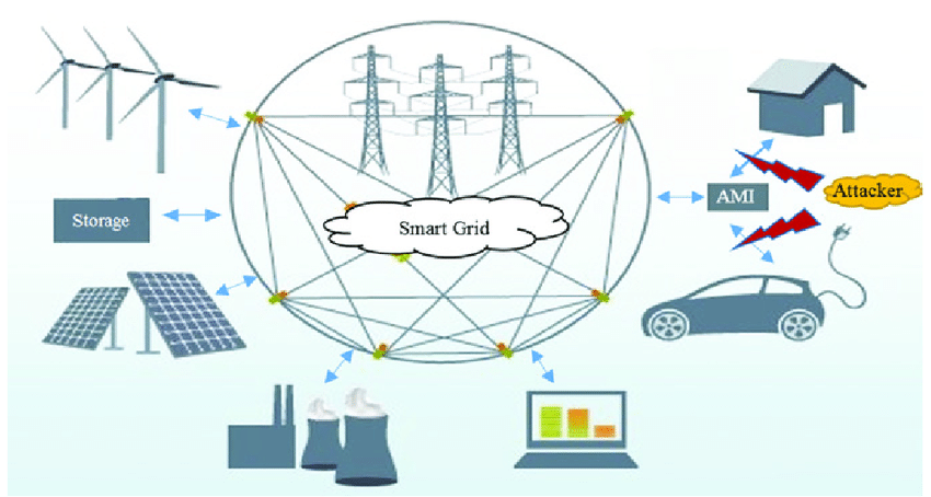Smart Grid It Systems Market to see Huge Growth by 2025 | Accenture, General Electric, Siemens