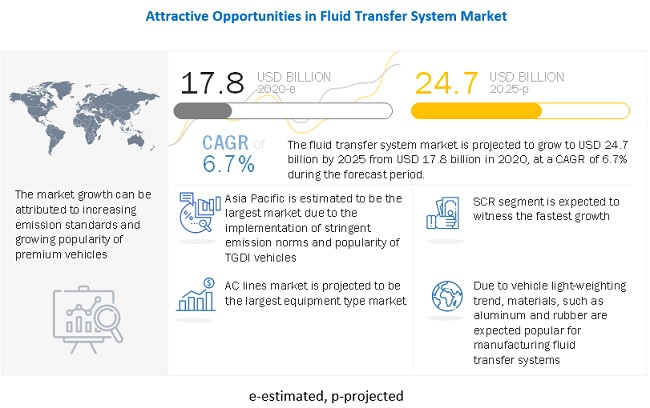 Global Fluid Transfer System Market Competitive Analysis with Growth Forecast Till 2025