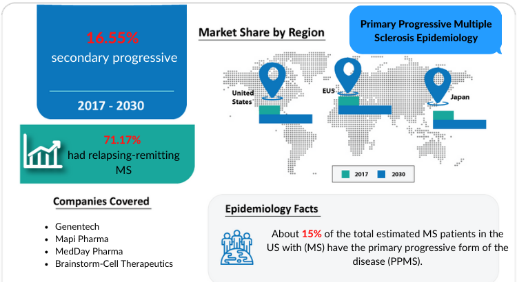 Primary Progressive Multiple Sclerosis Epidemiology Forecast by DelveInsight