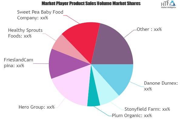Baby Food Snacks Market to See Massive Growth by 2026 | Danone Dumex, Stonyfield Farm, Plum Organic