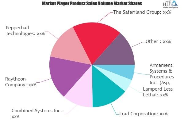 Non Lethal Weapons Market May See Big Move | Raytheon, Herstal, Bae Systems