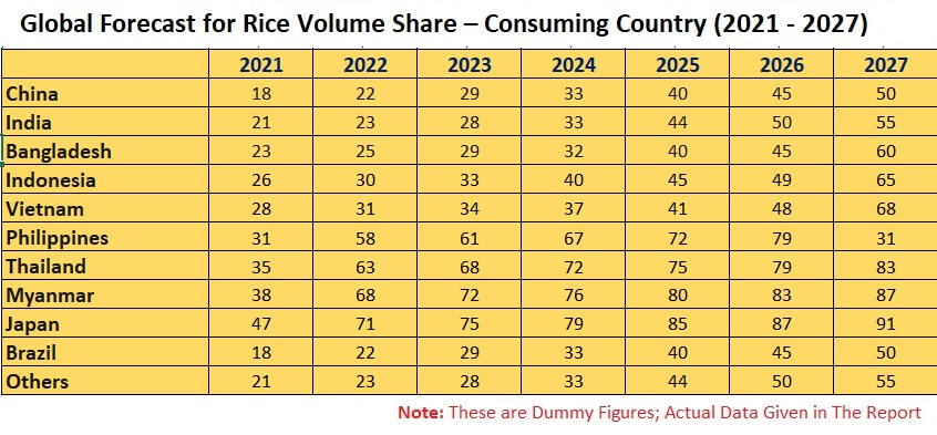 Global Rice Market & Volume by Consumption, Production, Imports, Exports, Company Analysis & Forecast