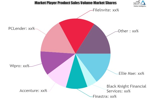 SaaS Mortgage Software Market Next Big Thing | Major Giants Finastra, Accenture, Wipro