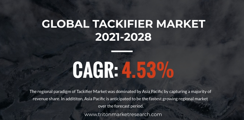 The Global Tackifier Market Estimated to Grow at $4507.26 Million by 2028